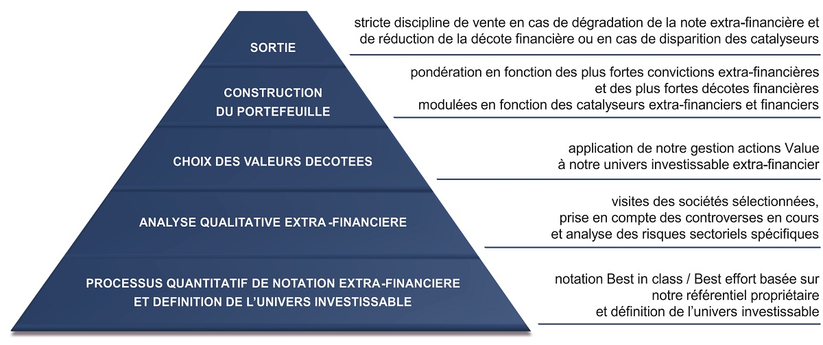 pyramide gestion ISR Value