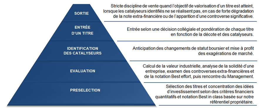 pyramide gestion ISR Value Responsable
